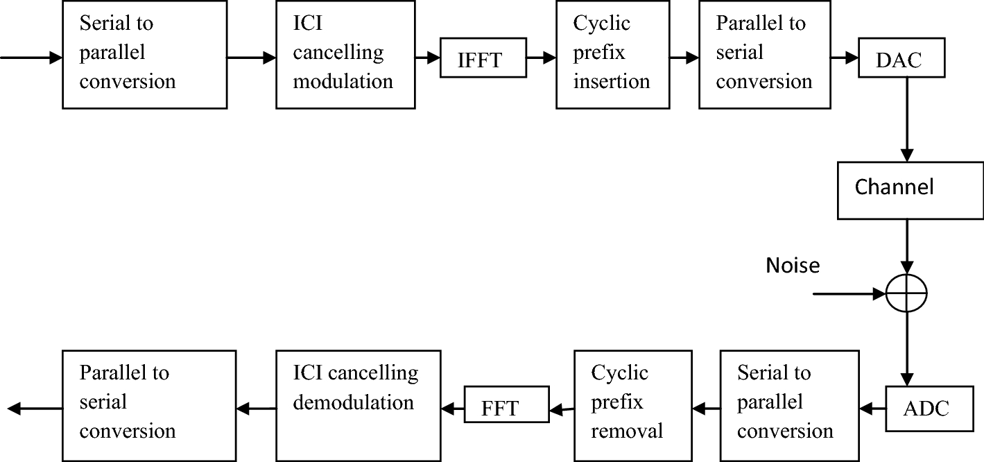Comparative Analysis of ICI Self Cancellation Techniques for Wavelet