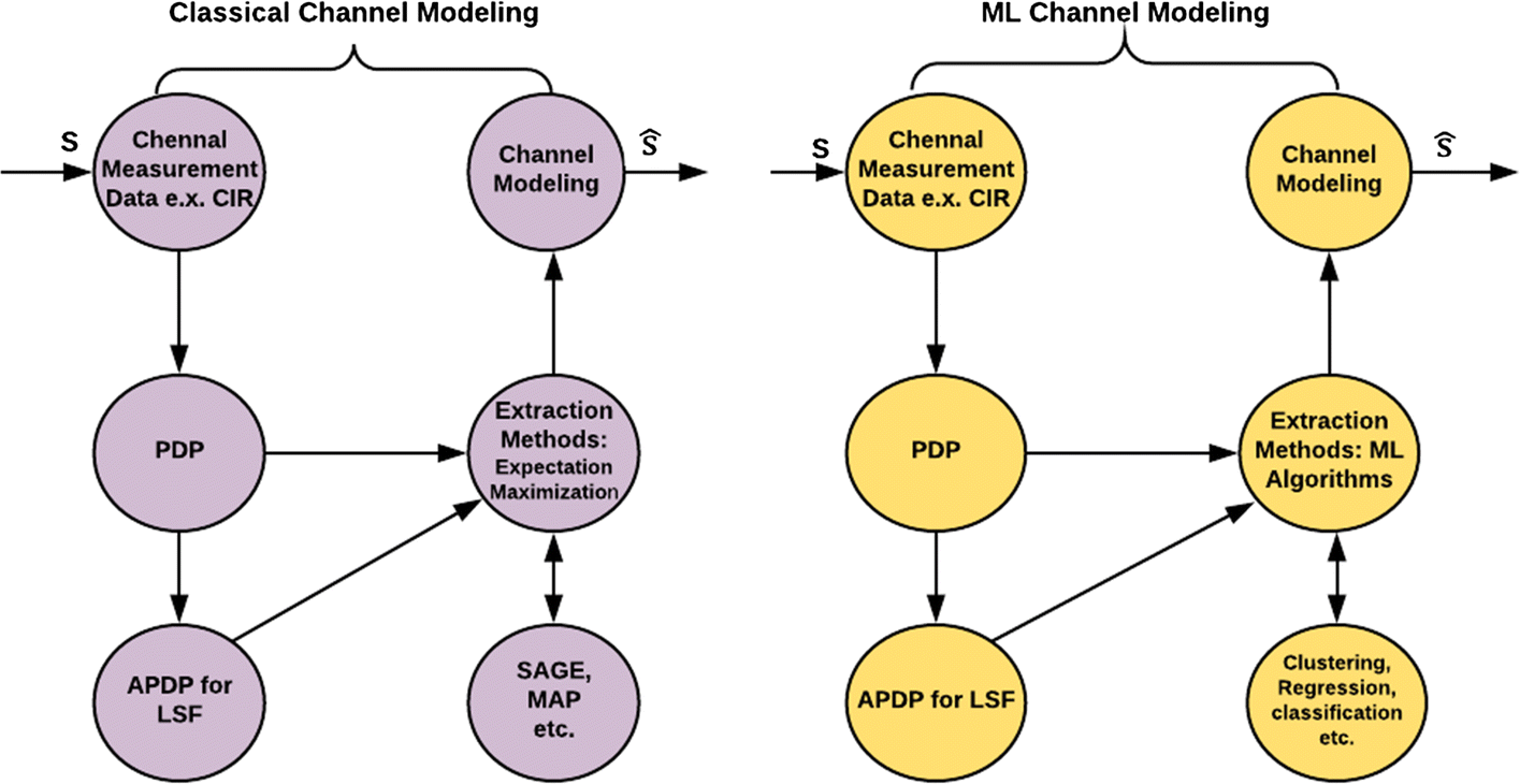 Machine Learning for Wireless Communication Channel Modeling: An
