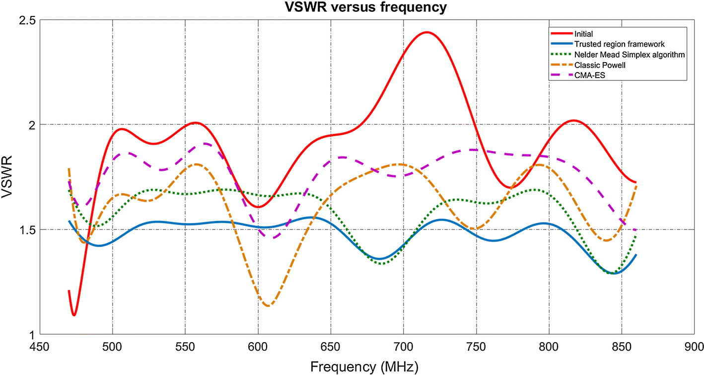 Time and Frequency Domain Simulation, Measurement and