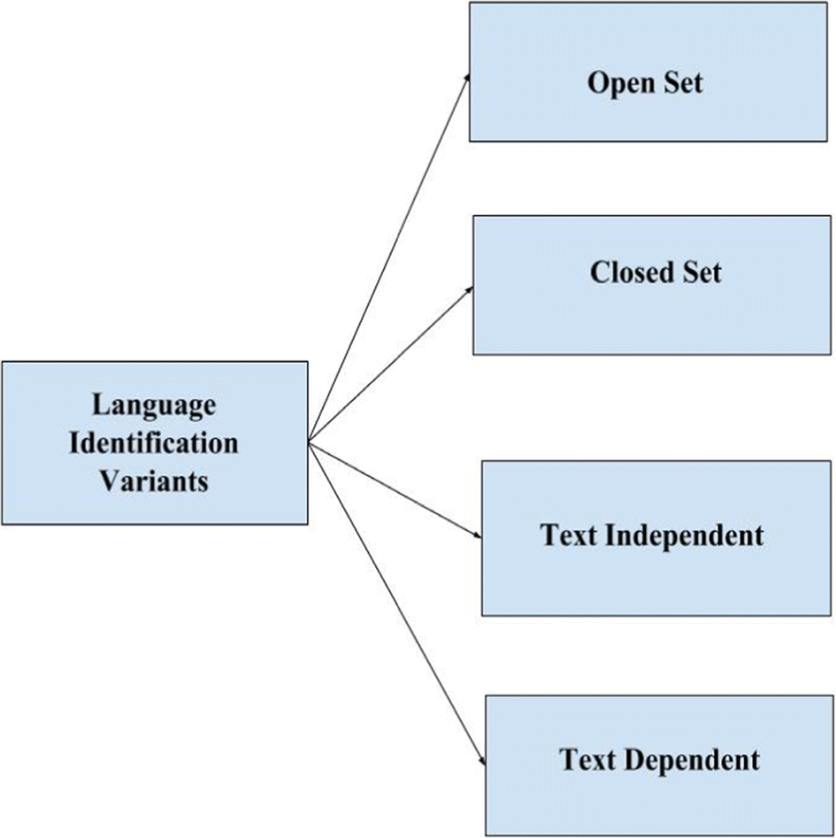 Feature Extraction Methods in Language Identification: A Survey