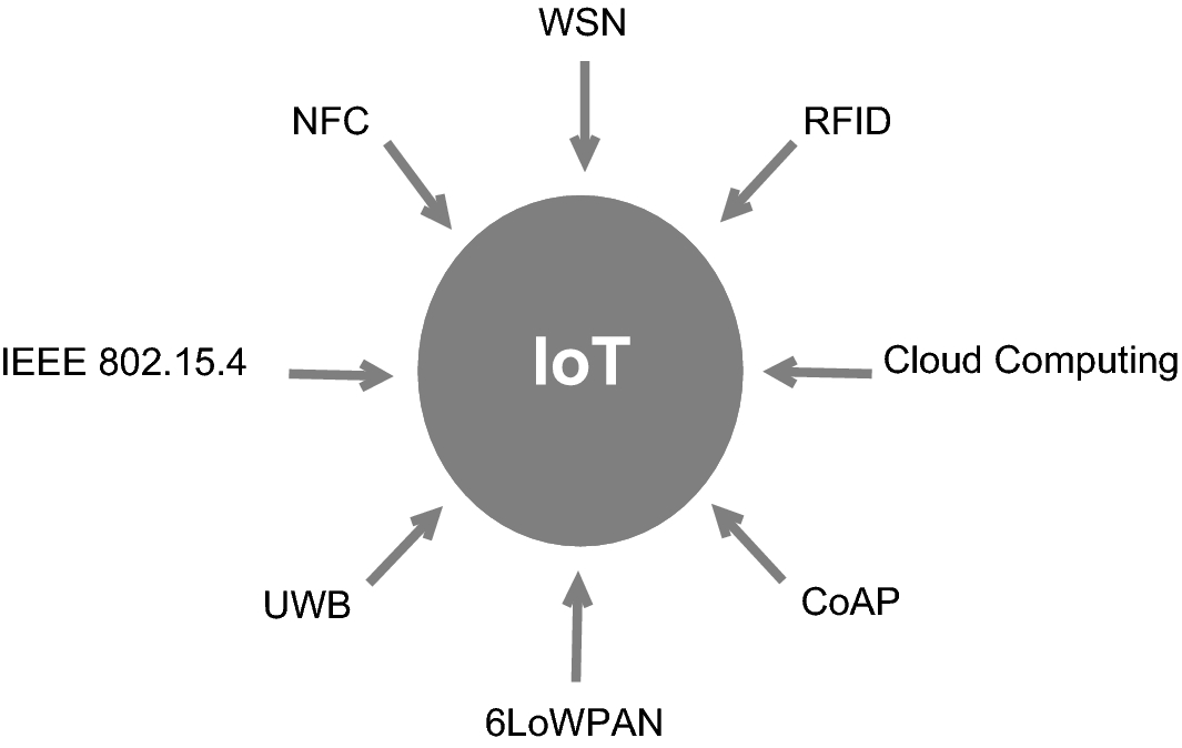 A Review of Security in Internet of Things | SpringerLink