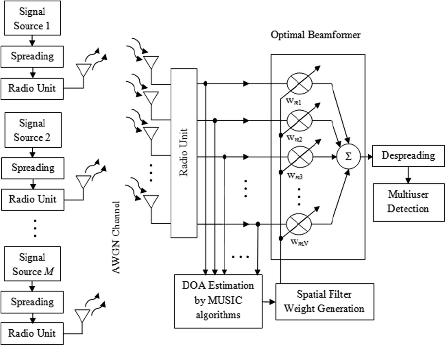 gold-MUSIC Based DOA Estimation and Multiuser Detection of DS-CDMA