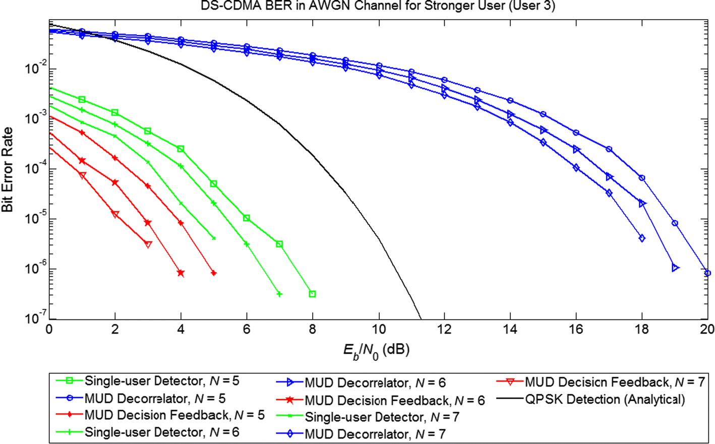 gold-MUSIC Based DOA Estimation and Multiuser Detection of DS-CDMA