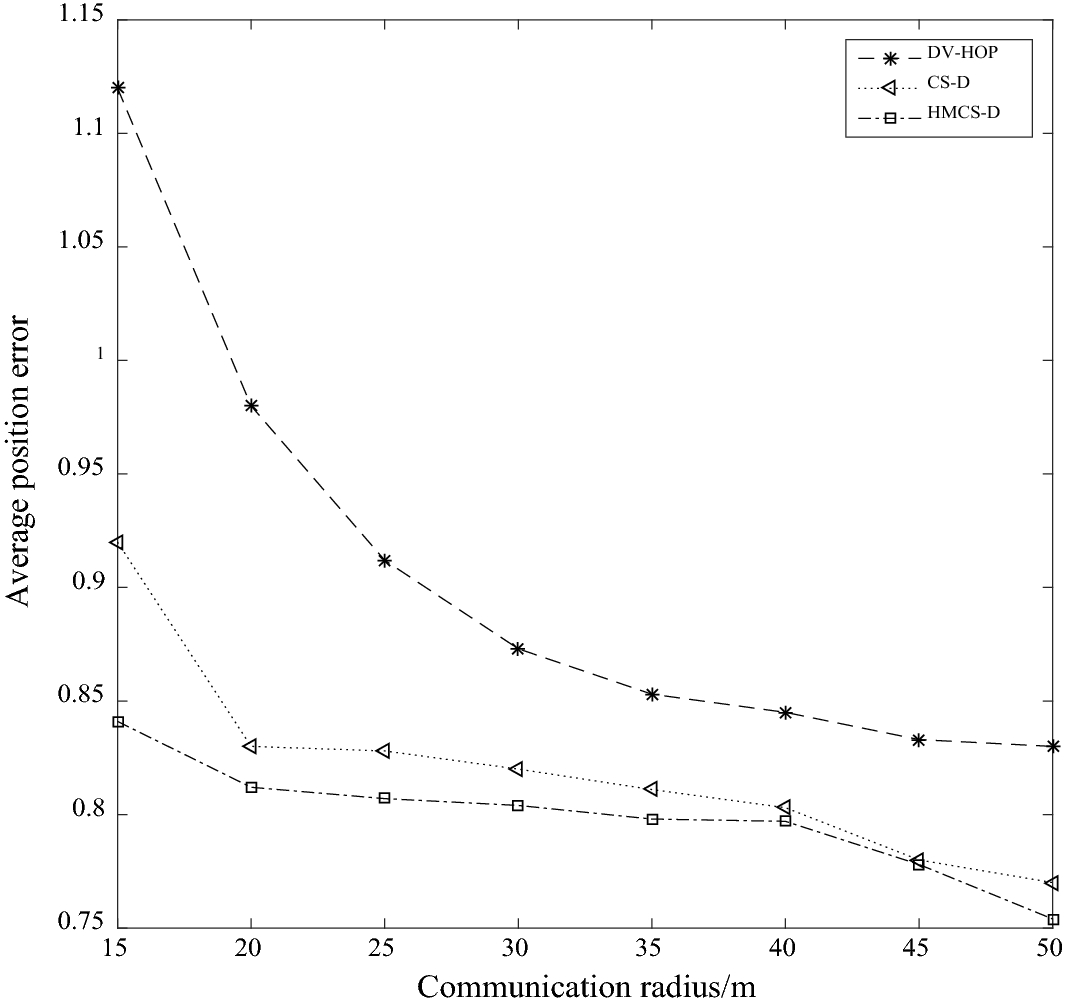 Hop-Count Quantization Ranging and Hybrid Cuckoo Search Optimized