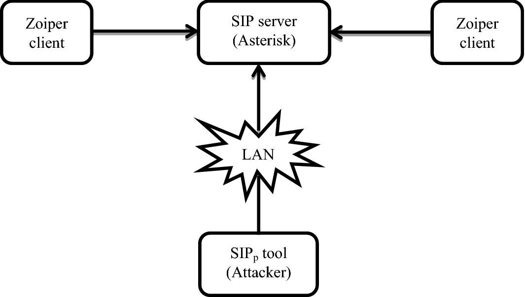 Effectiveness of SIP Server Under SIP Flooding Attack During VoIP