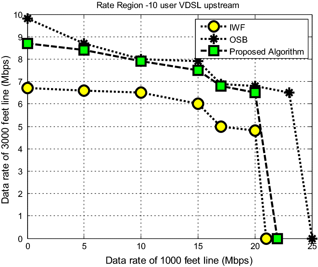 Reducing Near–Far Problem in a VDSL Network with Modified