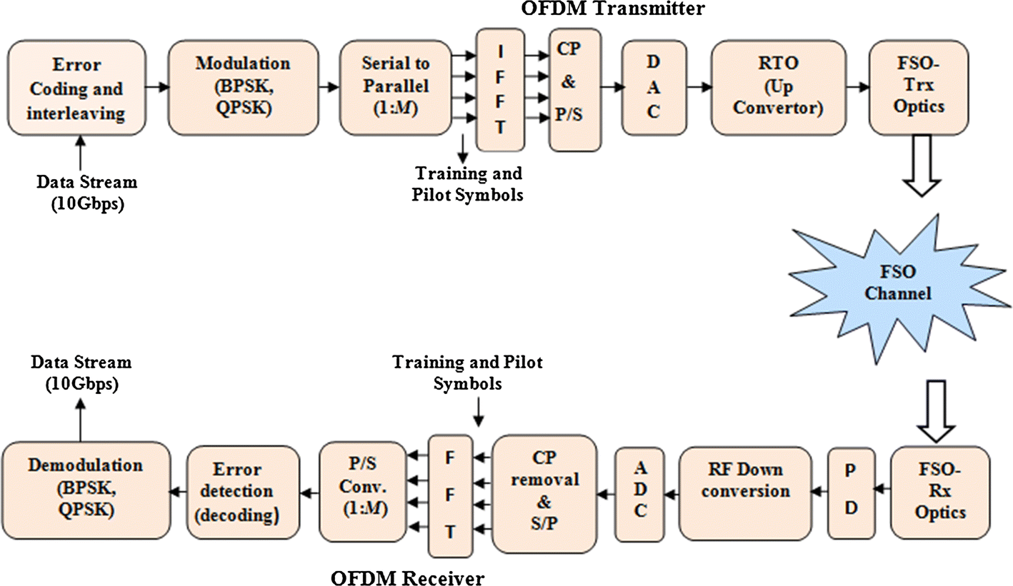 Investigation on R–S Coded Coherent OFDM Free Space Optical (CO-OFDM