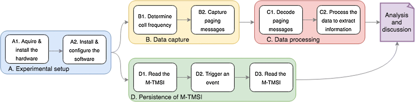 Experimental Analysis of Subscribers' Privacy Exposure by LTE Paging