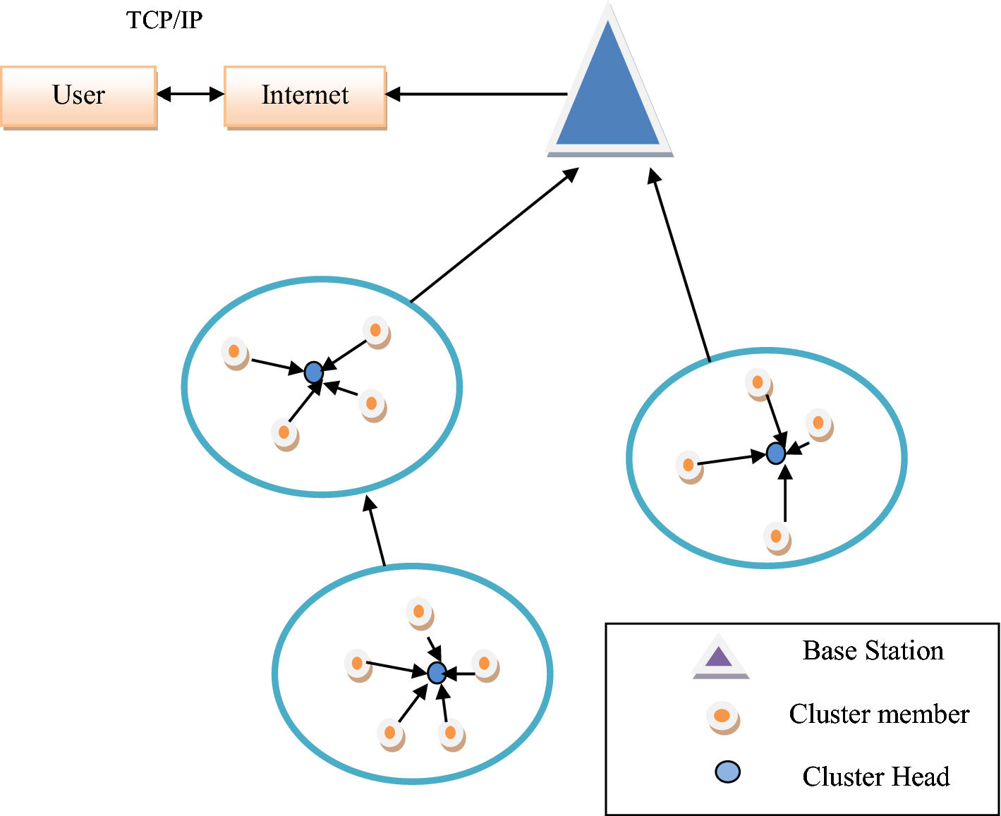 MCPCN: Multi-hop Clustering Protocol Using Cache Nodes in