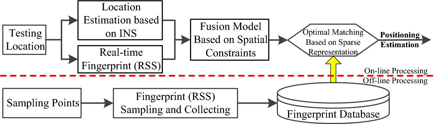 Indoor Positioning Algorithm Fusing Multi-Source Information