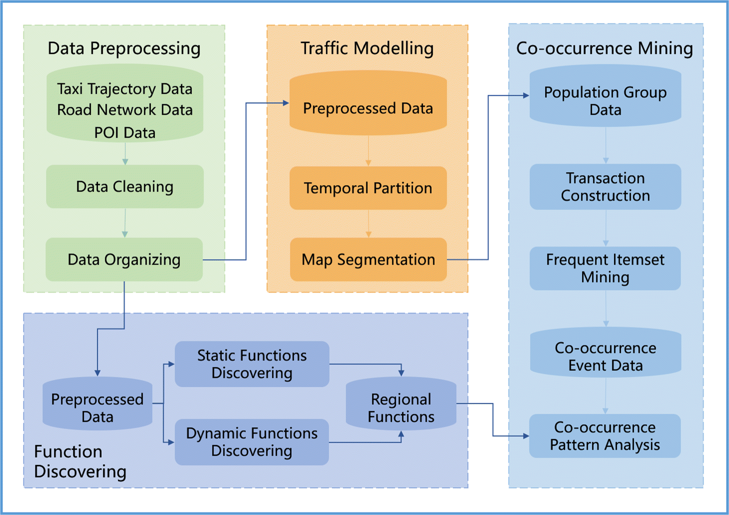 CoPFun: an urban co-occurrence pattern mining scheme based