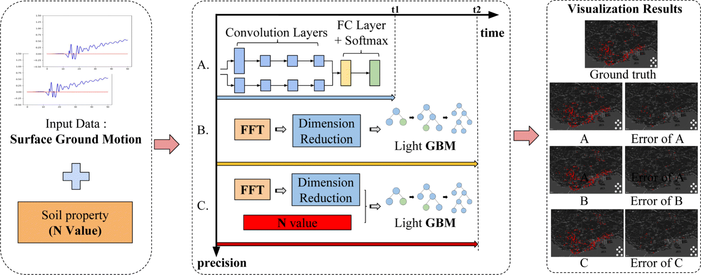 Machine learning based fast multi-layer liquefaction