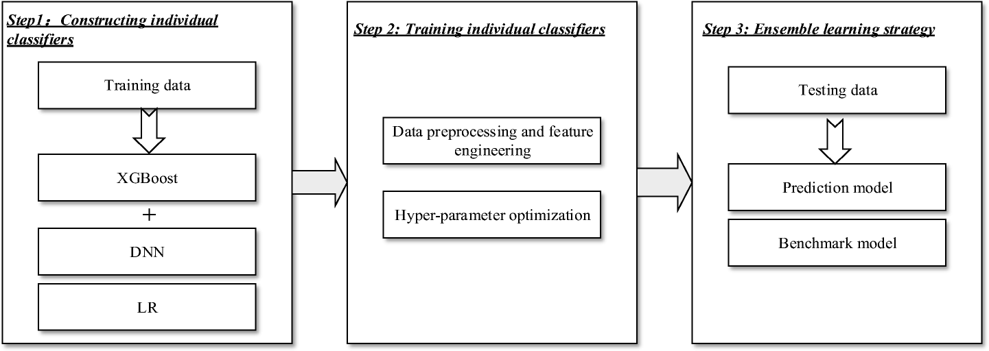 Heterogeneous ensemble learning with feature engineering for