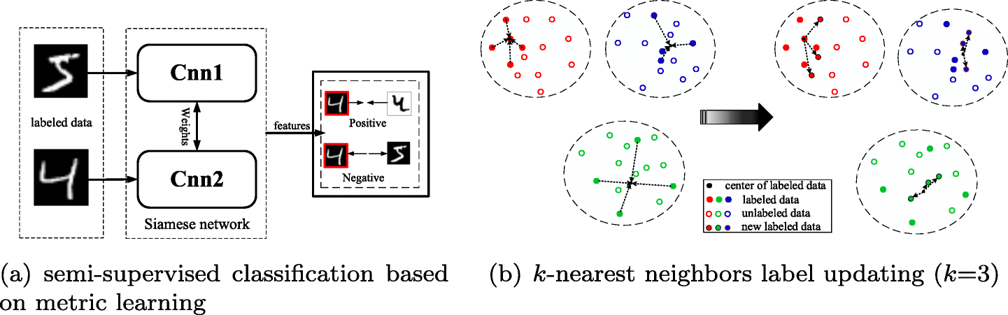 Semi-supervised clustering with deep metric learning and