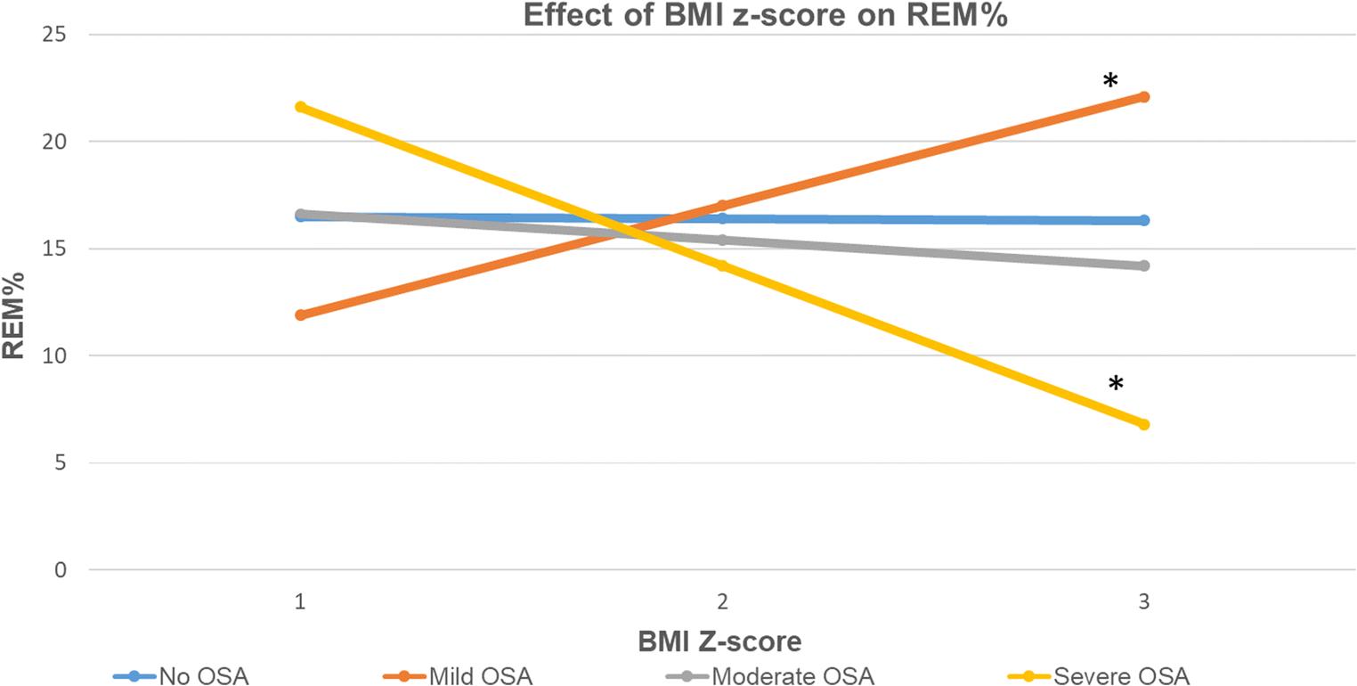 Association between REM sleep and obstructive sleep apnea in obese