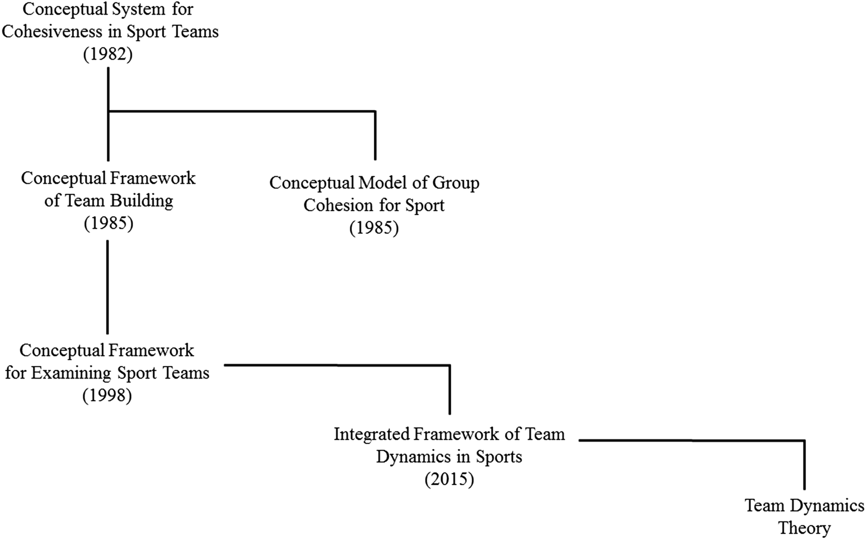 Team Dynamics Theory: Nomological network among cohesion