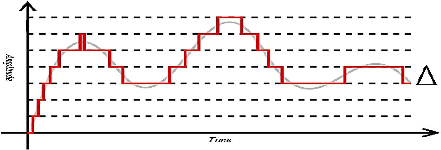 Achieving lossless compression of audio by encoding its