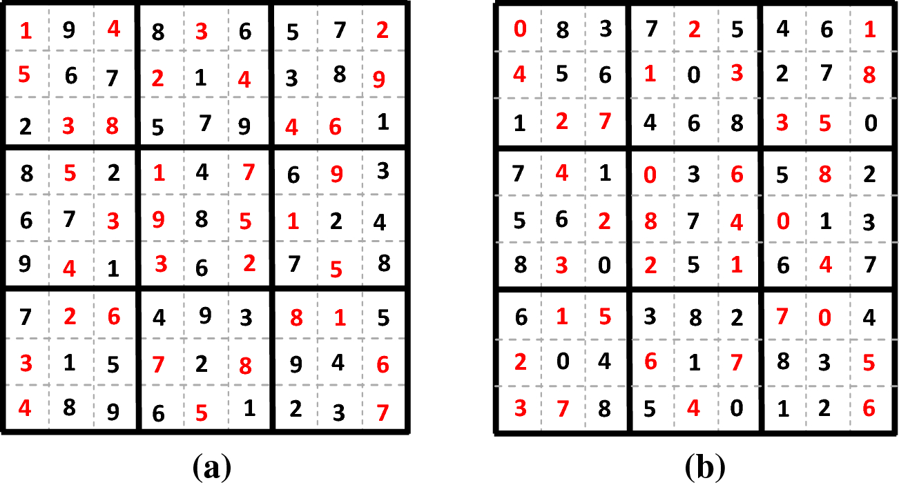 A novel SPN-based video steganographic scheme using Sudoku puzzle