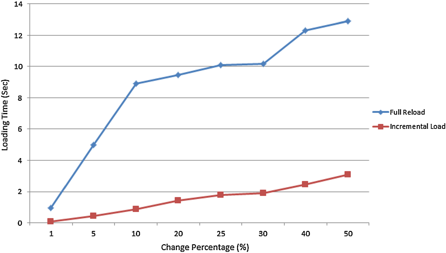 Efficient incremental loading in ETL processing for real