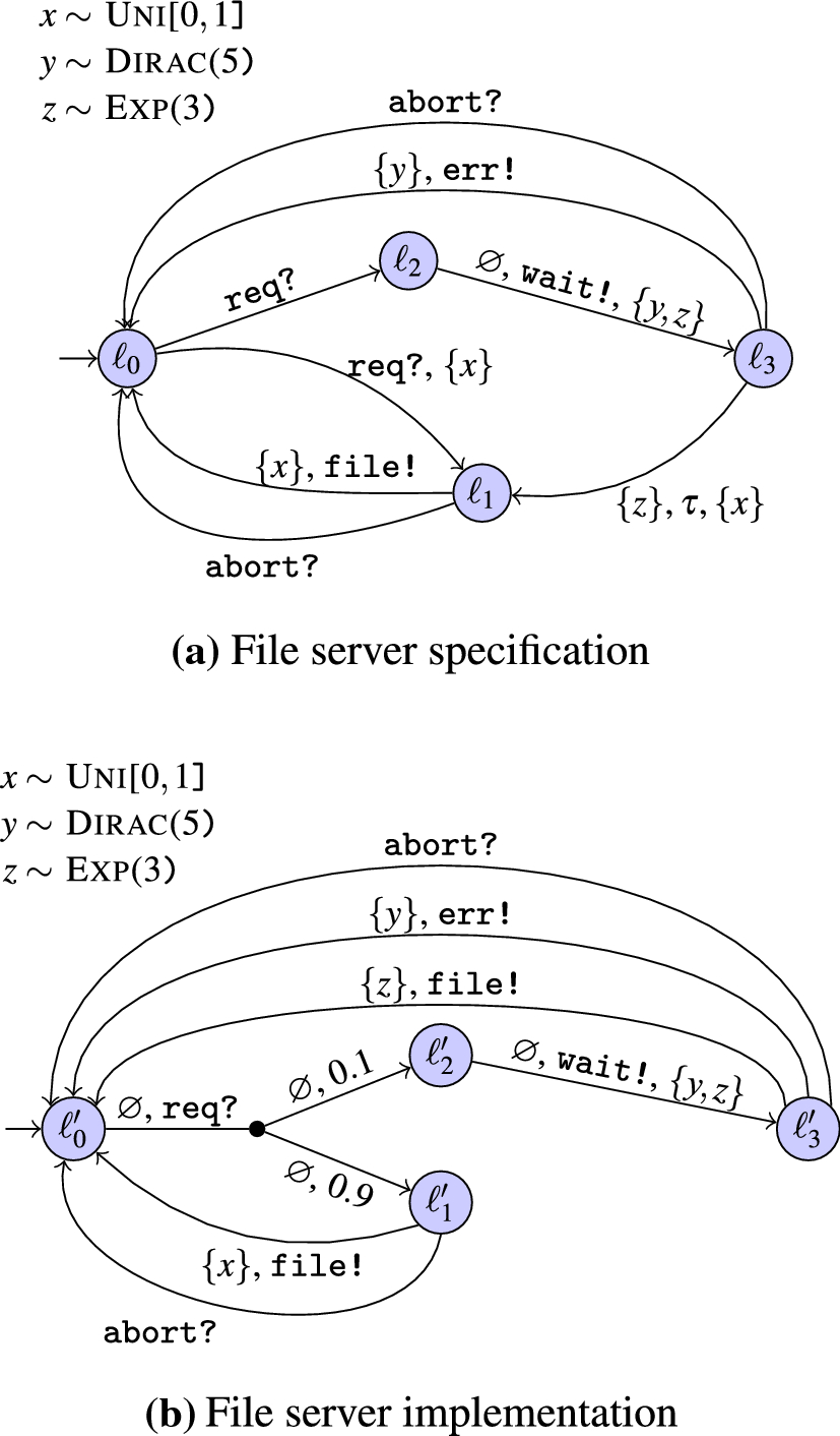 Model-based testing of stochastically timed systems