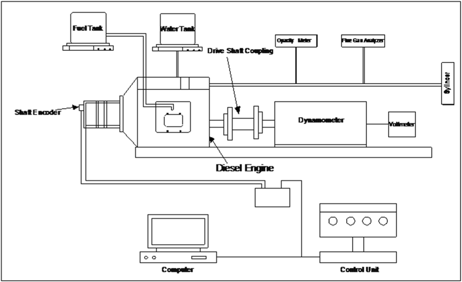 Experimental investigations on a diesel engine operated with fuel
