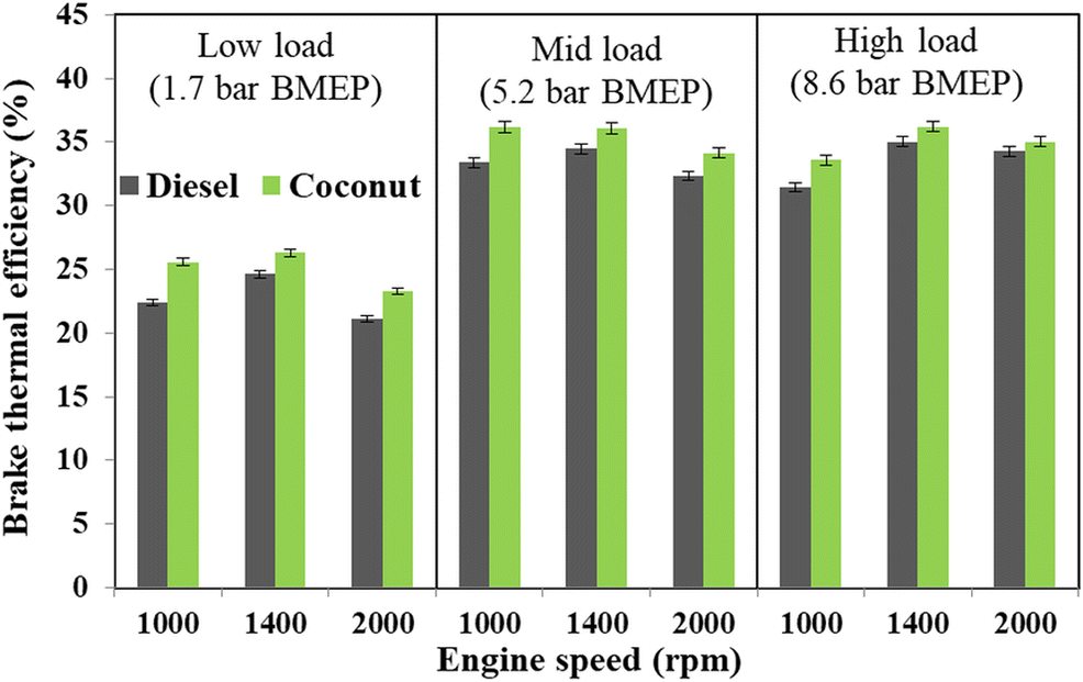 Techno-economic assessment of coconut biodiesel as a potential