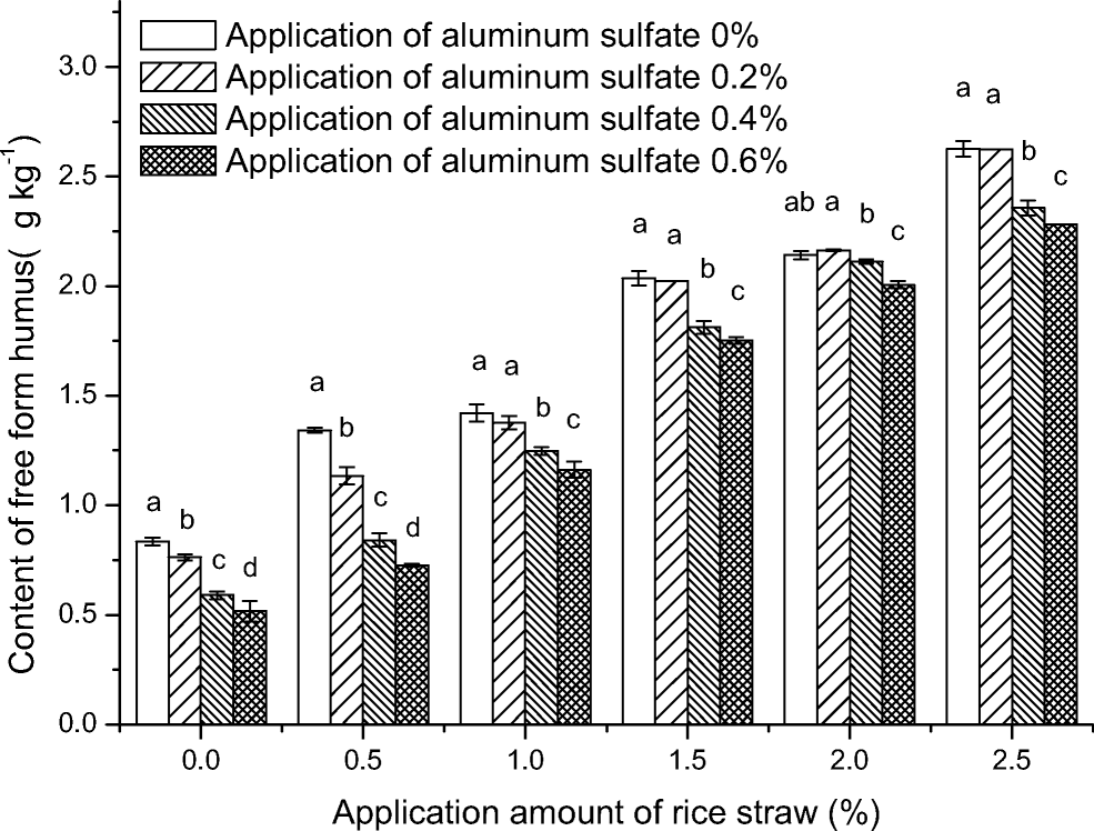 Organic Carbon Content And Humus Composition After Application