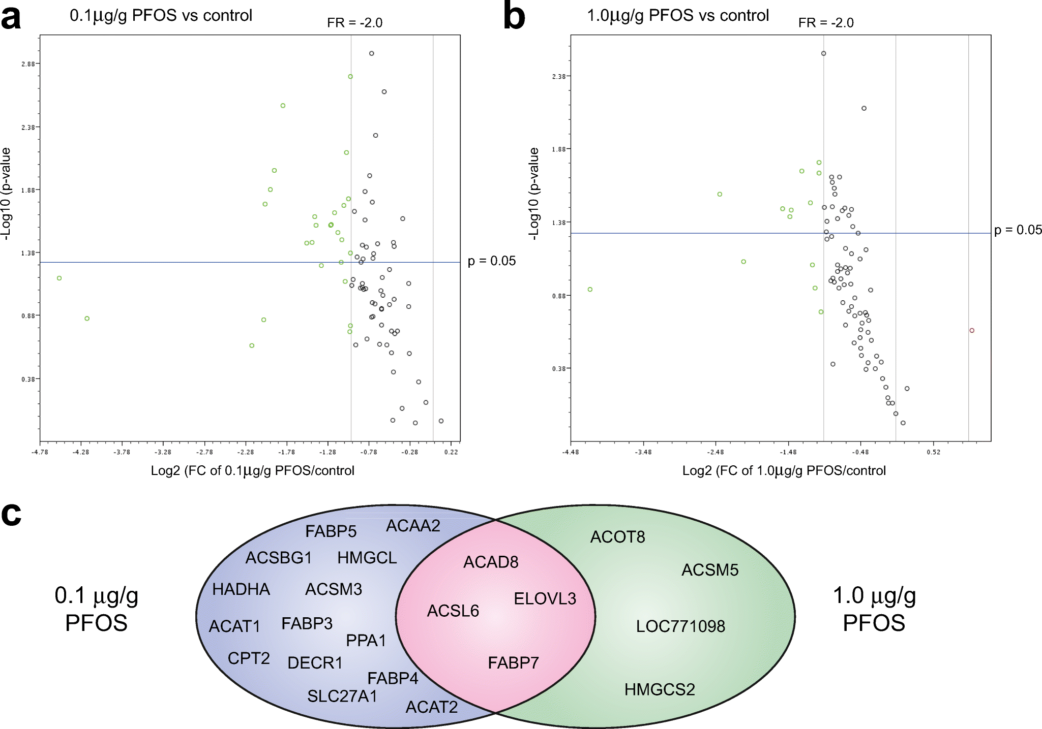 Effects of perfluorooctane sulfonate on genes controlling hepatic