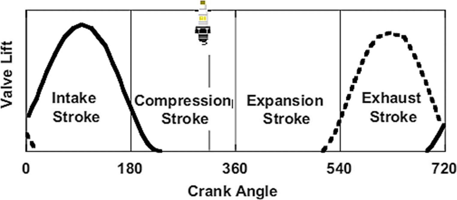 Design and experimental investigations on six-stroke SI engine using