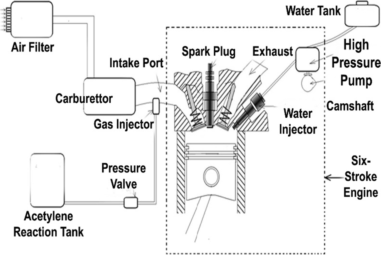 design and experimental investigations on six stroke si engine using 4 stroke engine crank angle the modified six stroke engine used for study open image in new window