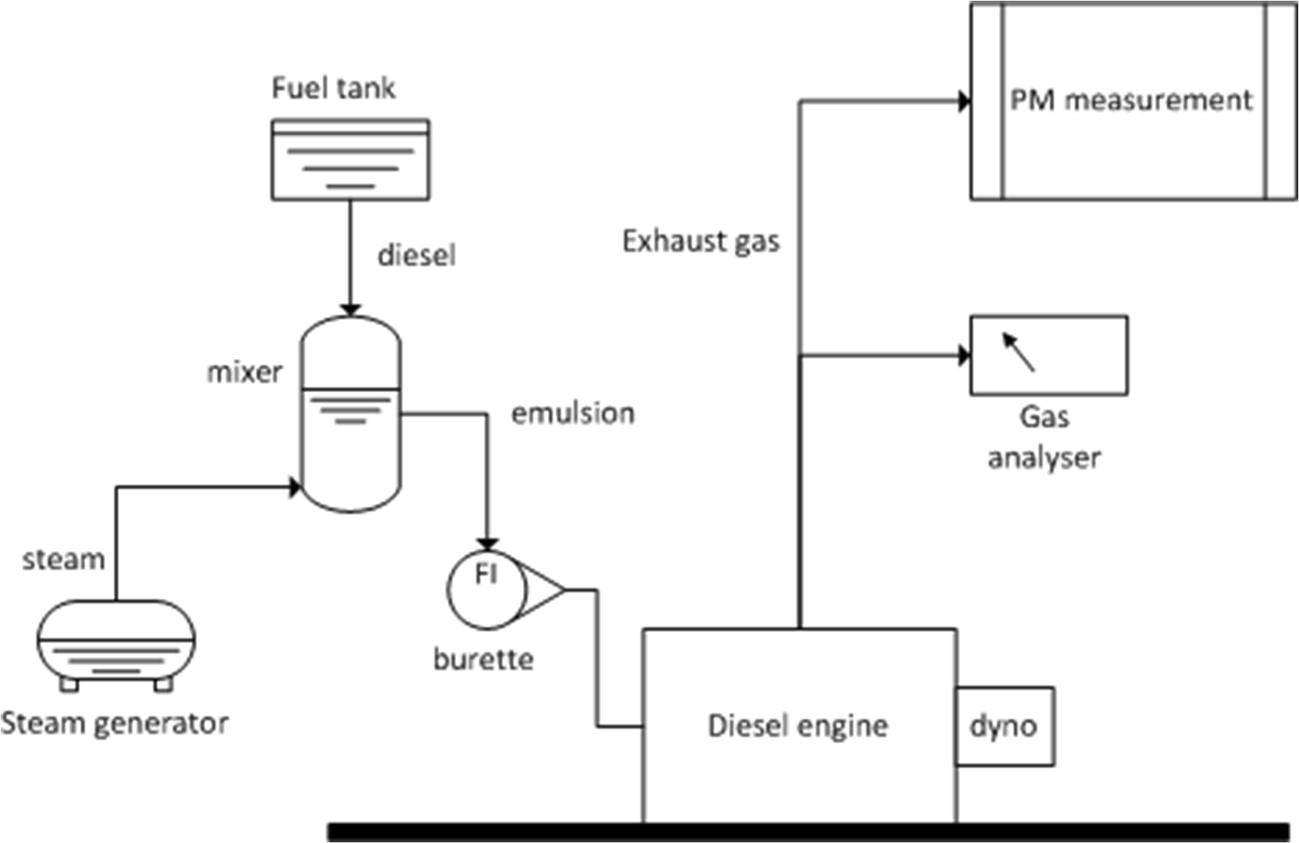 Fig. 4. Engine testbed schematics