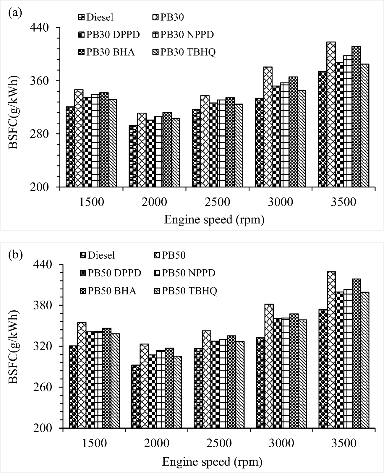 Mitigation of NOx emission using aromatic and phenolic