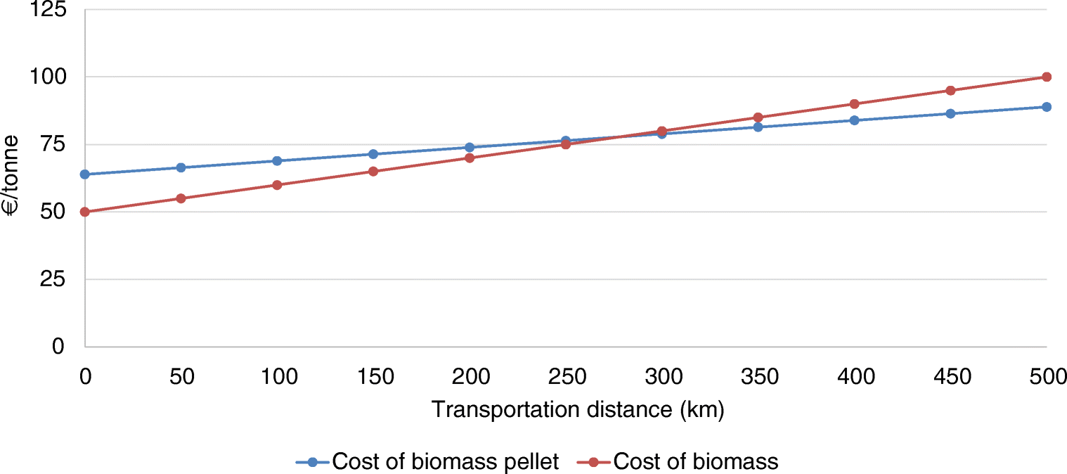 Biomass pellets for power generation in India: a techno