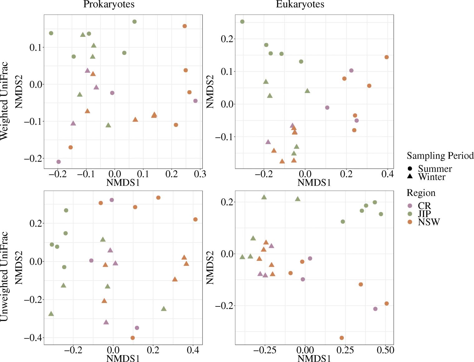 Plankton community assessment in anthropogenic-impacted