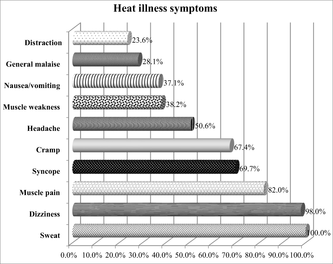 Exertional heat illness: knowledge and behavior among
