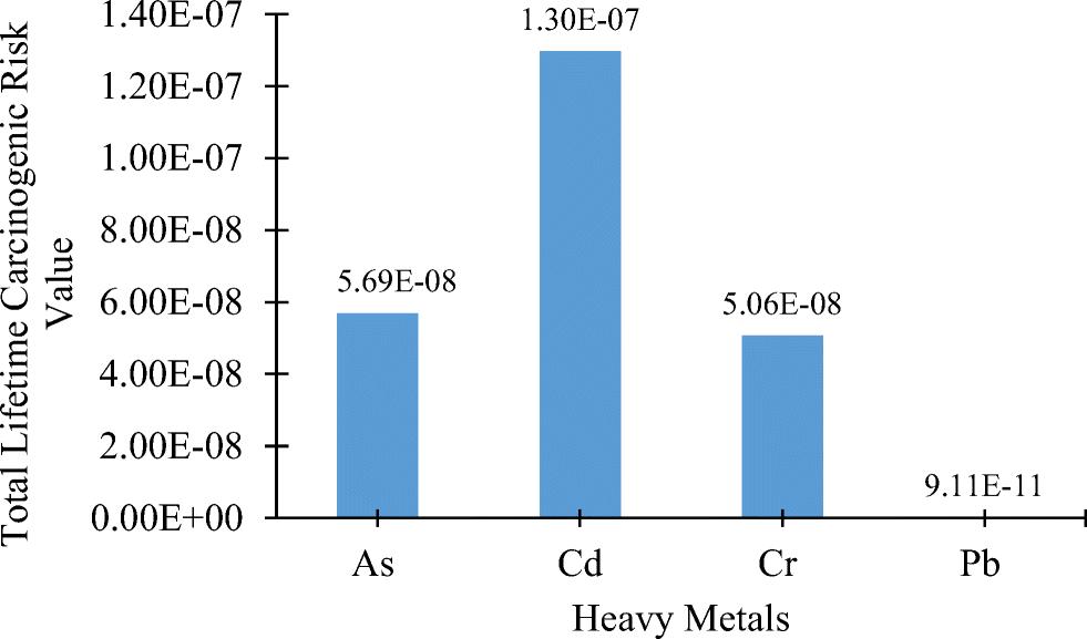Heavy metal quantification of classroom dust in school