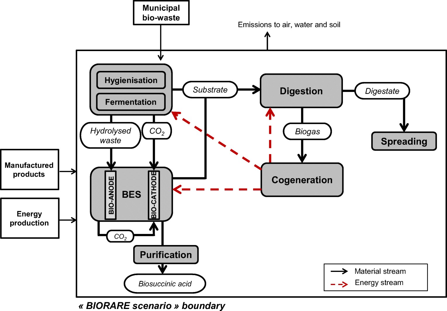 Life Cycle Assessment Of A Bioelectrochemical System As New Series Electric Circuit Loublet Schematic Open Image In Window