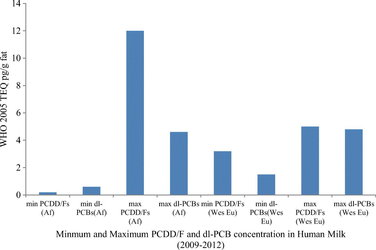 Monitoring polychlorinated dibenzo-p-dioxins/dibenzofurans
