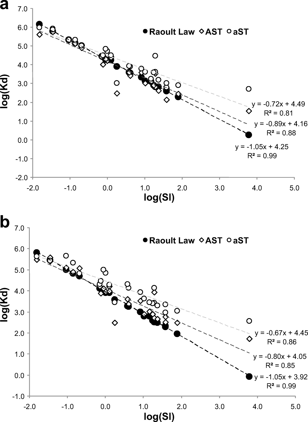 Aging as the main factor controlling PAH and polar-PAC