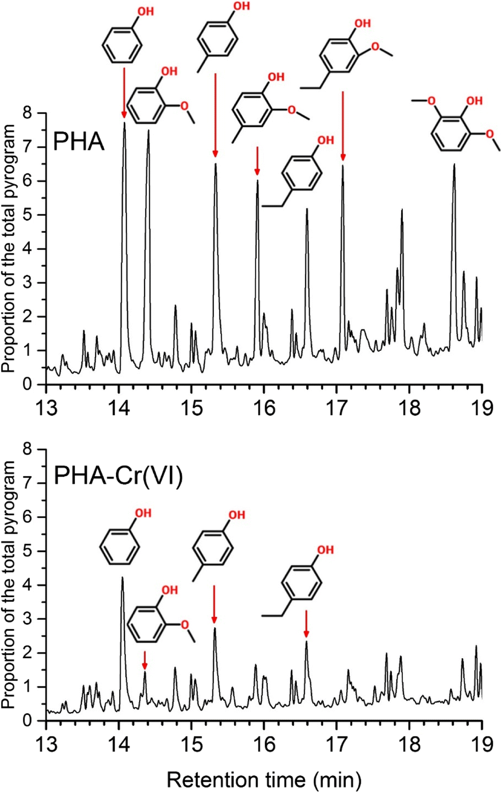 Abiotic reduction of Cr(VI) by humic acids derived from peat