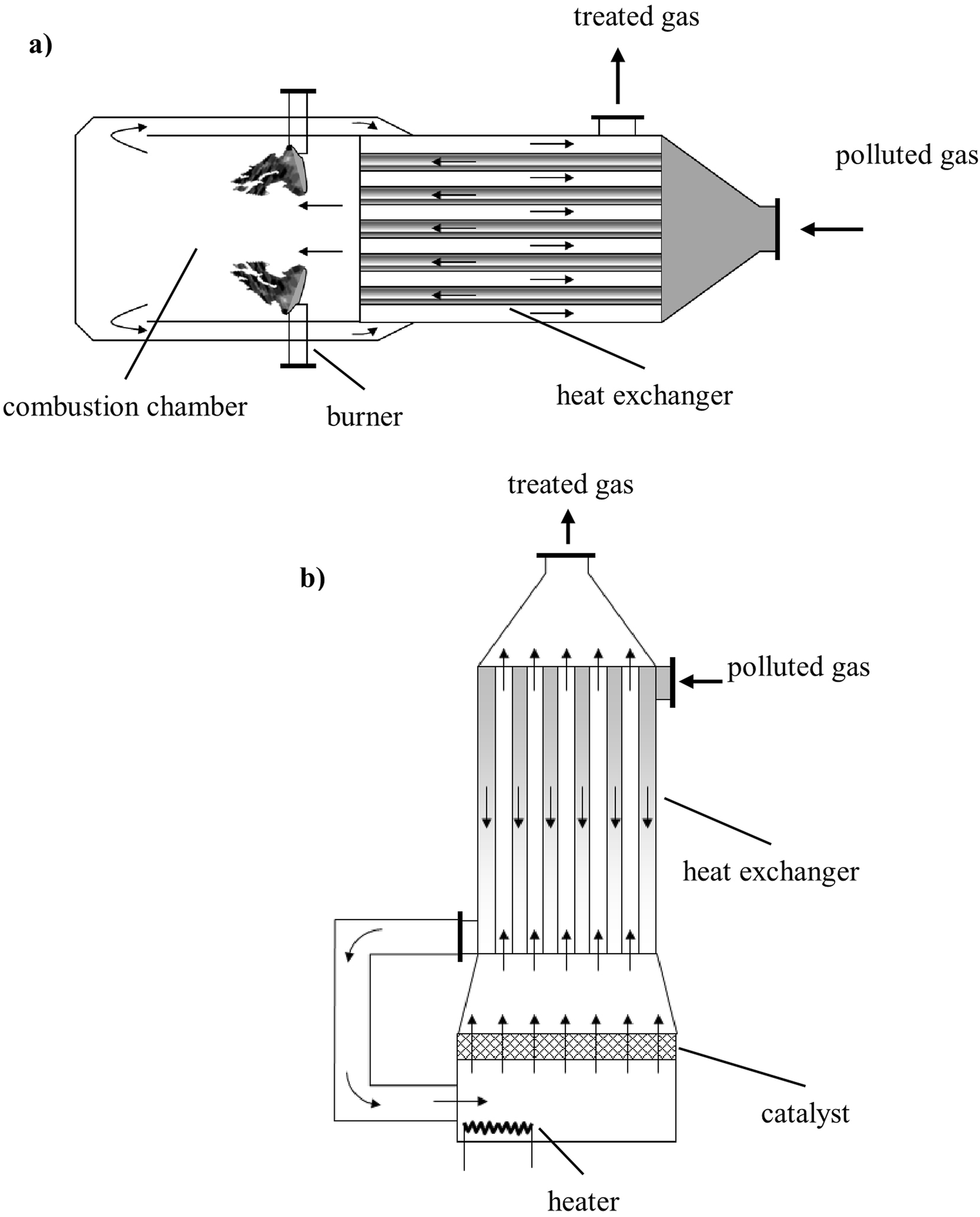 Technologies for deodorization of malodorous gases
