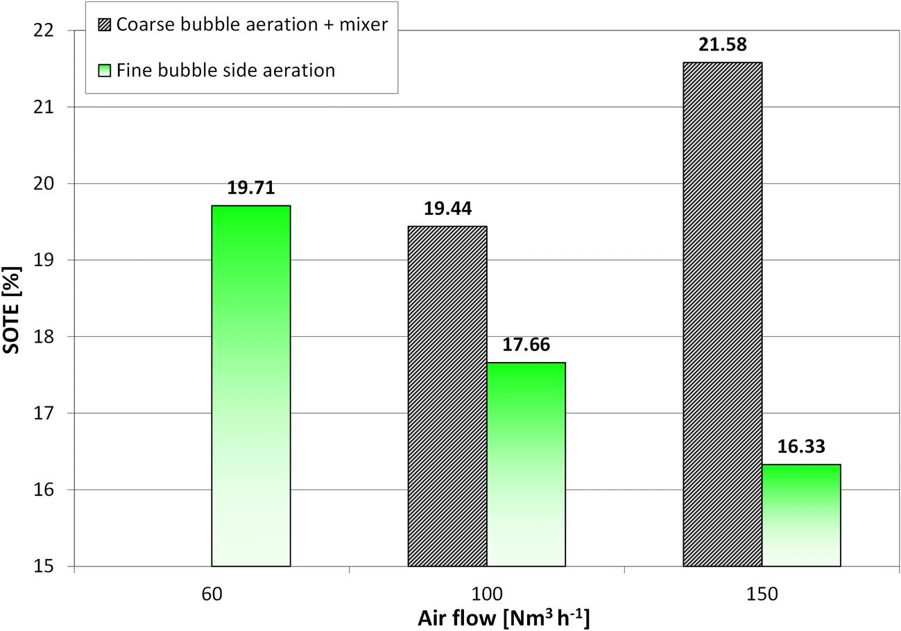 Oxygen transfer improvement in MBBR process   SpringerLink