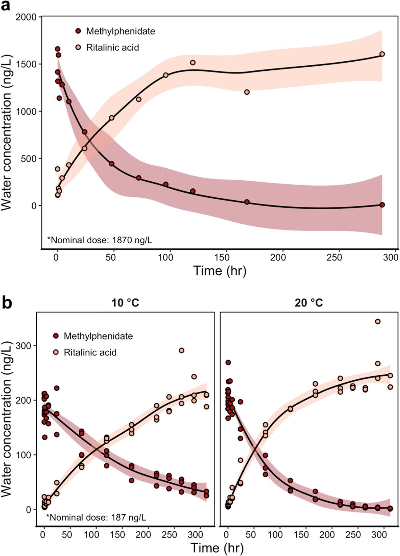 Stability and uptake of methylphenidate and ritalinic acid in nine