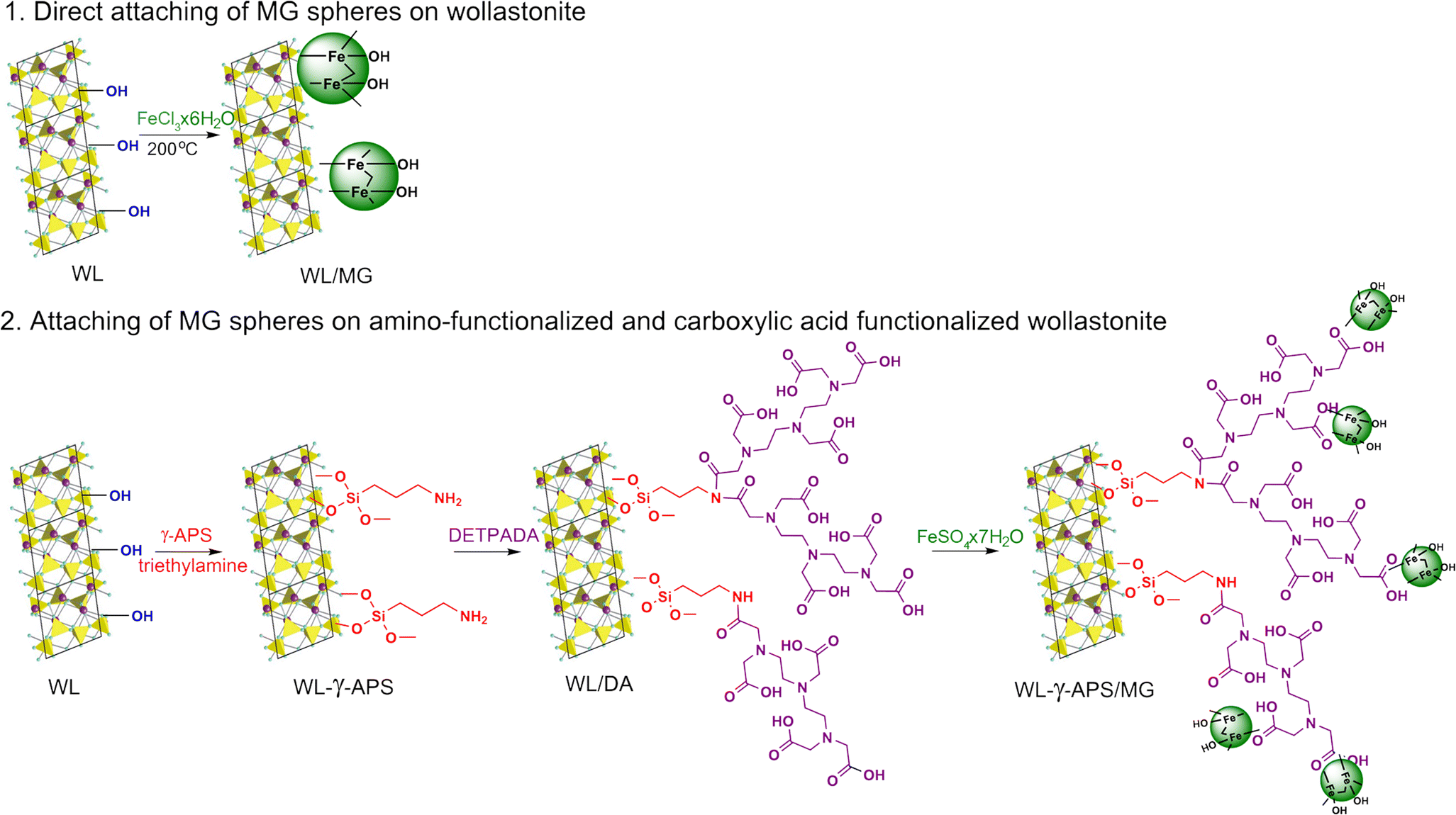 Controllable Synthesis Of Fe3o4 Wollastonite Adsorbents For
