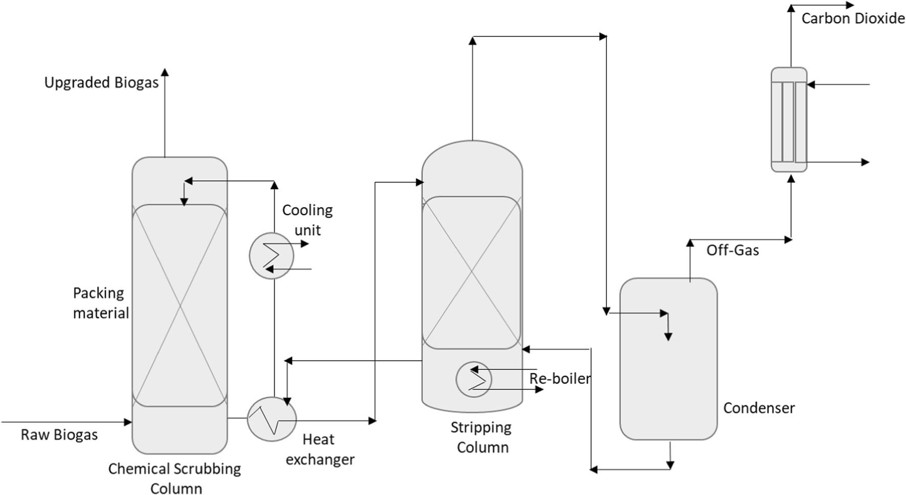 Evaluation of biogas upgrading technologies and future