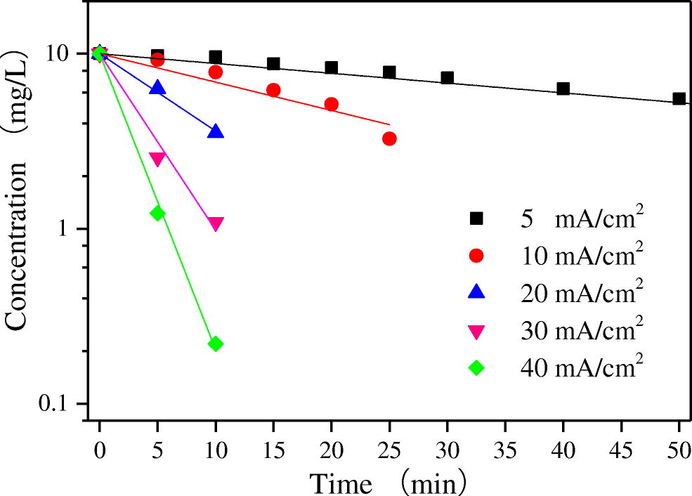 Electrochemical degradation of ciprofloxacin on BDD anode using a
