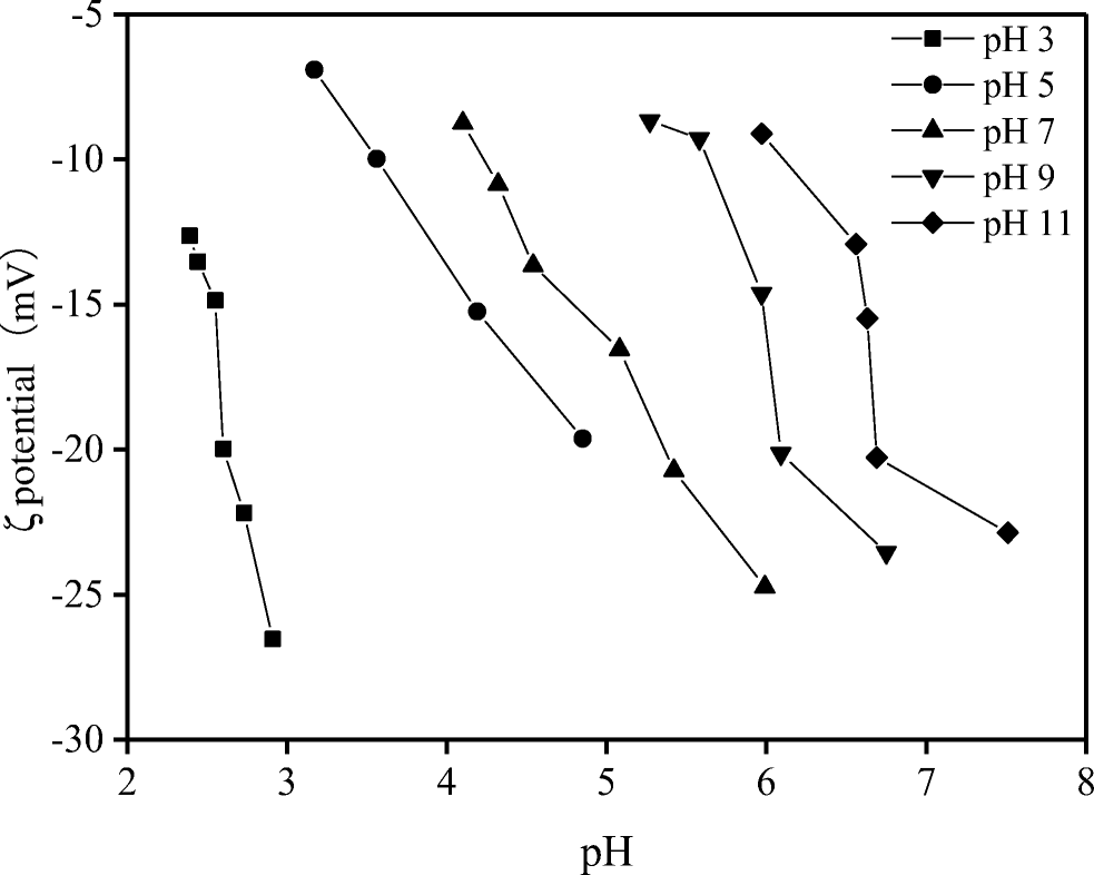 Influence Of Initial Ph On Bioleaching Of River Sediments To Achieve
