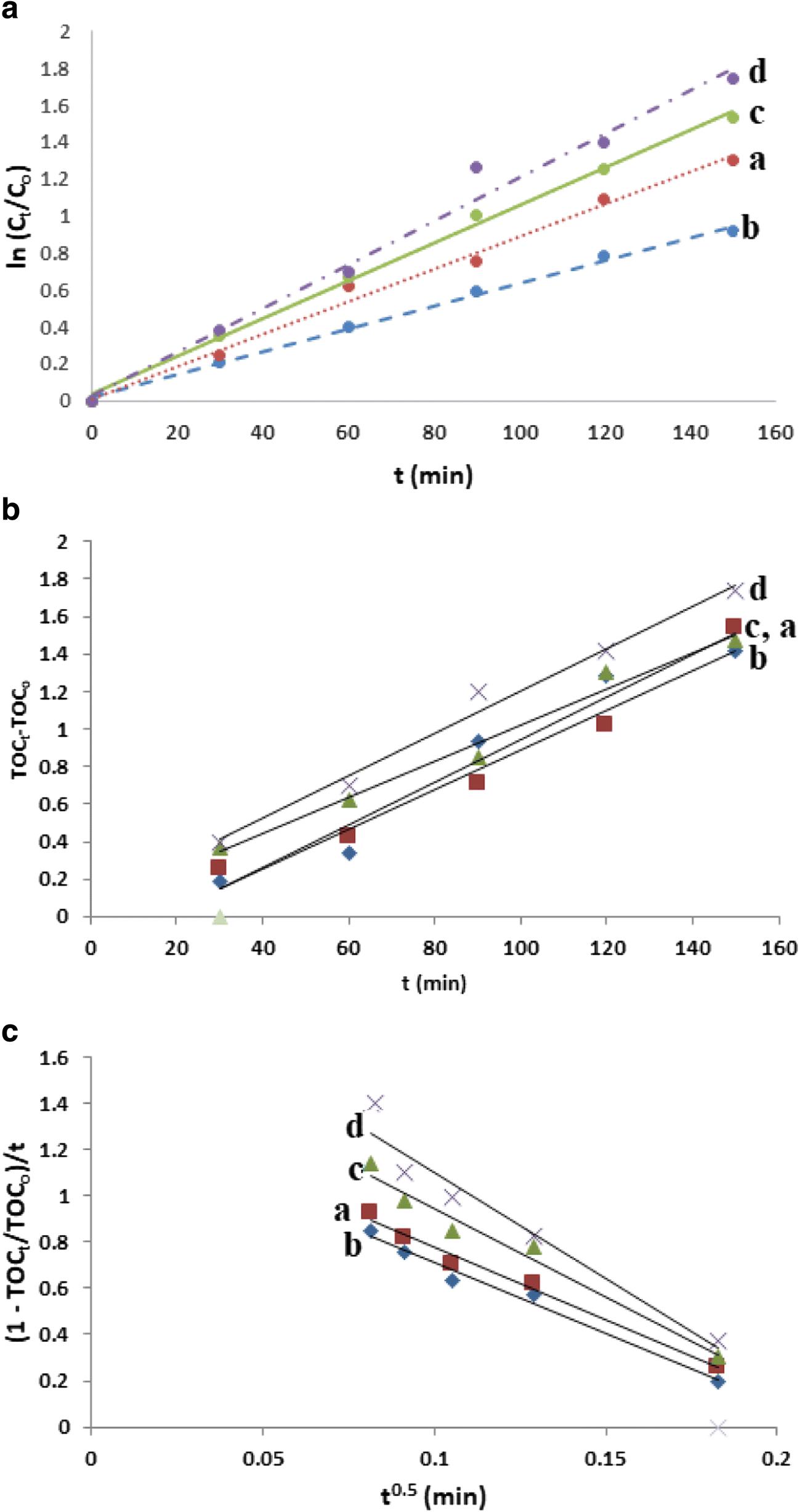 Synthesis and characterization of Ag2O/B2O3/TiO2 ternary