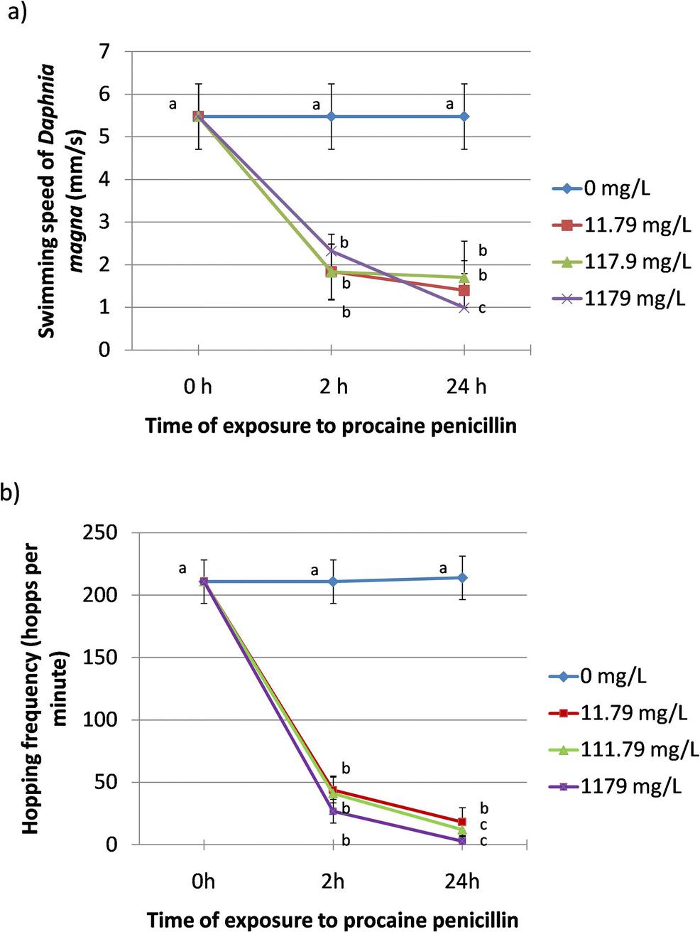 Procaine penicillin alters swimming behaviour and