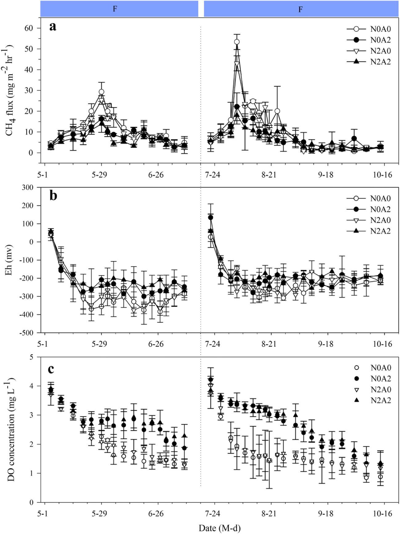 Methane emissions responding to Azolla inoculation combined
